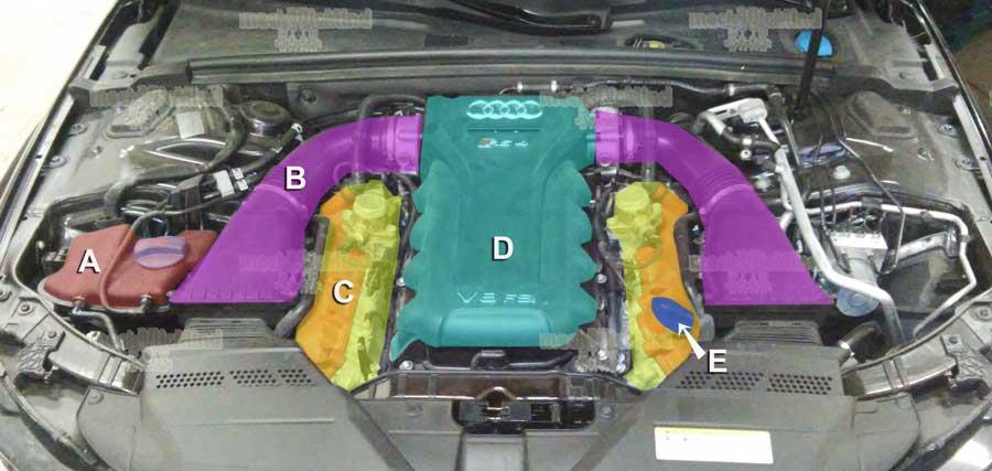 Figura 2: Infografica Vano motore Audi S4