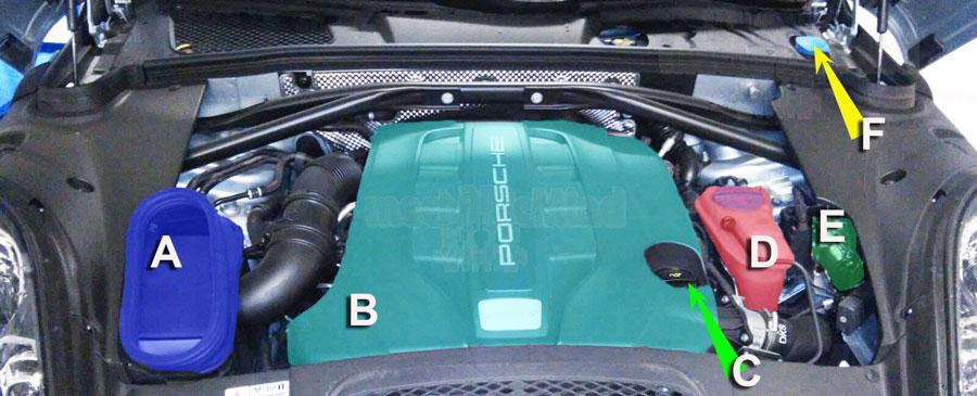 Figura 2: Infografica vano motore Porsche Macan